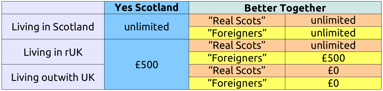 Yes Scotland and Better Together donation rules