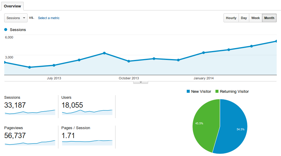 The Google Analytics report for the past year.