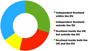 Today's opinion poll asked voters to choose amongst four options for Scotland's place in the world.