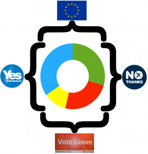 As a rough approximation, the Yes movement two years ago was a coalition between the blue and yellow tribes, and the No side was home to both the green and red ones. However, during the Brexit referendum, the Remain side brought together the blues and the greens, and the Leave side consisted of the yellows and the reds.