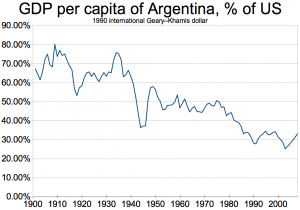 GDP of Argentina